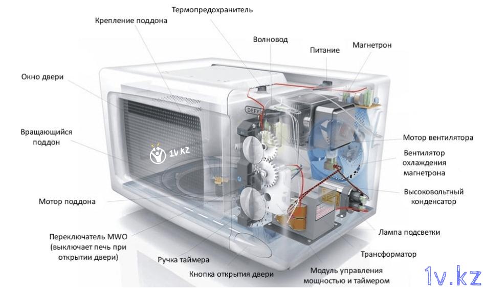 Разобранная микроволновка